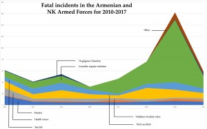 Fatal incidents in the Armenian and NK Armed Forces for 2010-2017