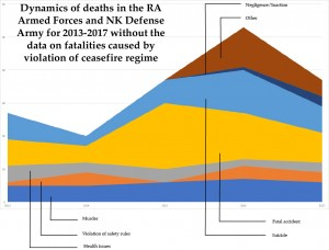Dynamics of deaths in the RA Armed Forces and NKR Defense Army for 2013-2017 wothout the data on fatalities caused by violation of ceasefire regime.